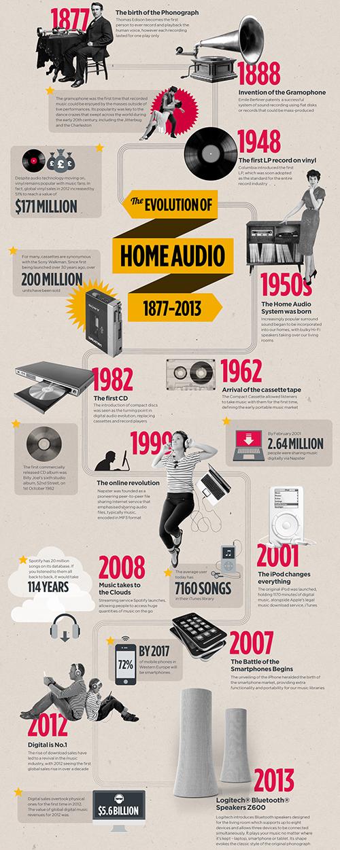 Logitech infografik