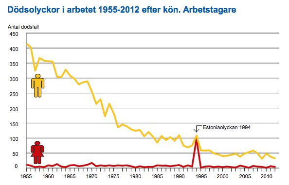Antal döda i arbetsolyckor 1955-2012.
