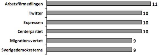 Arbetsförmedlingen har en bottennotering i Förtroendebarometern 2013.