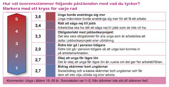 Källa: Ungdomsstyrelsen 2013.
