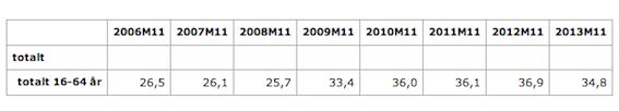 Andel långtidsarbetslösa av de arbetslösa för november månad åren 2006-2013. Källa: SCB
