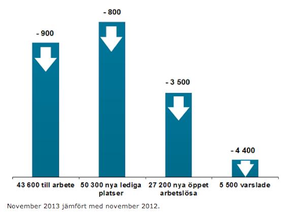 Ljusnande siffror från Arbetsförmedlingen.