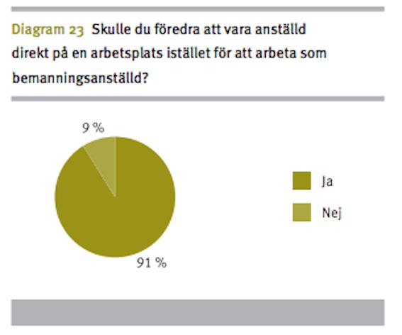 I LO:s rapport om bemanningsanställda vill 91 procent hellre vara anställda  direkt på arbetsplatsen.