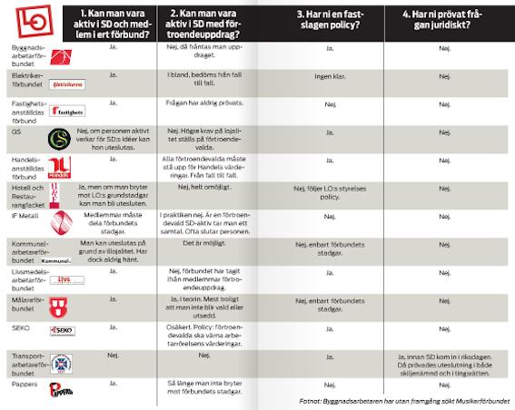 2012 frågade tidningen Byggnadsarbetaren hur de olika LO-facken ställde sig till SD.