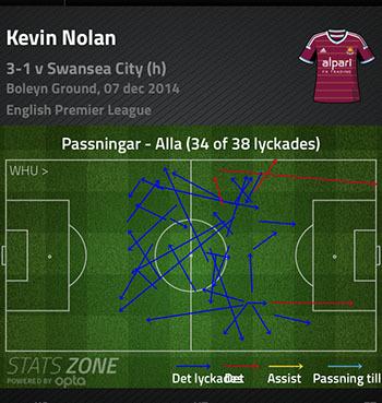 Nolan-passningar