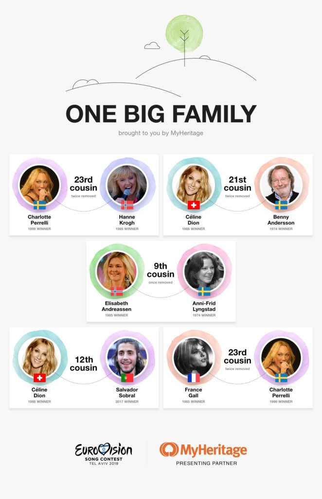 One Big Family infographic