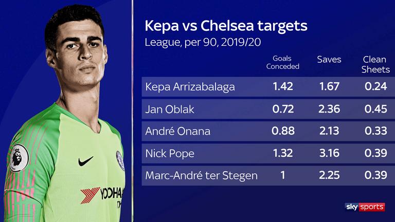 Chelsea redo att sälja en tredjedel av A-laget
